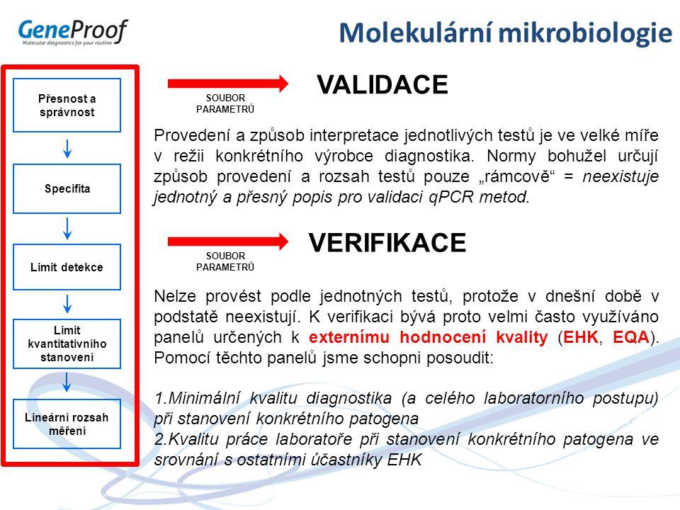 Molekulární mikrobiologie VALIDACE Přesnost a správnost Specifita Limit detekce Limit kvantitativního stanovení Lineární rozsah měření Provedení a způ