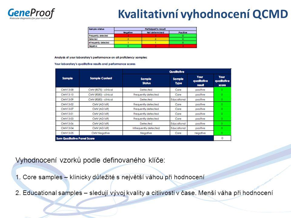 Kvalitativní vyhodnocení QCMD Vyhodnocení vzorků podle definovaného klíče: 1. Core samples – klinicky důležité s největší váhou při hodnocení 2. Educa
