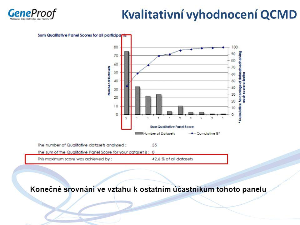 Kvalitativní vyhodnocení QCMD Konečné srovnání ve vztahu k ostatním účastníkům tohoto panelu