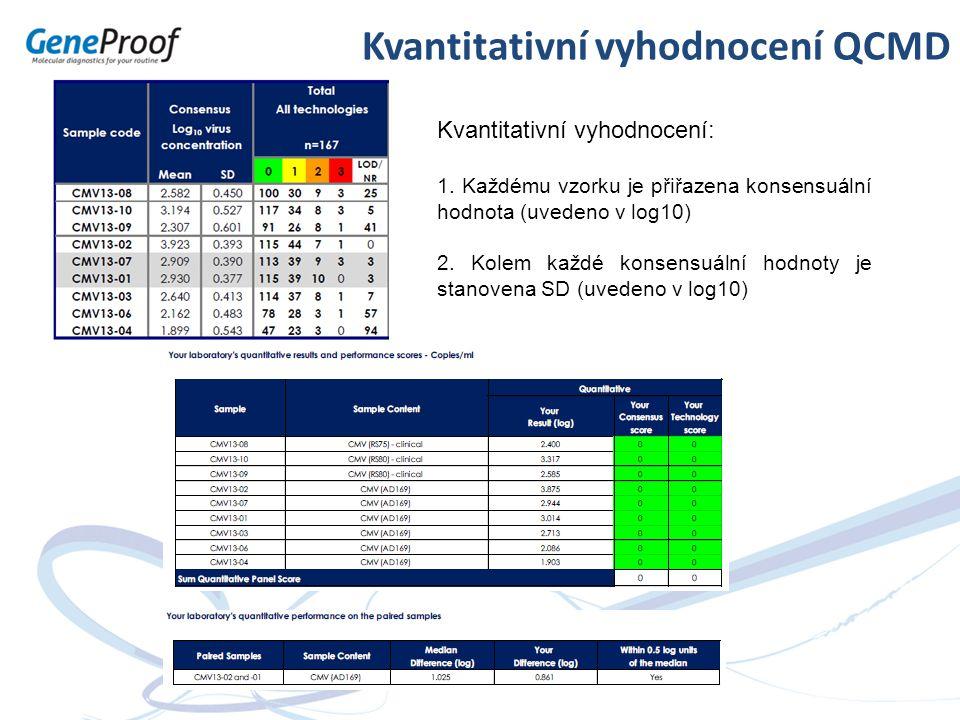 Kvantitativní vyhodnocení QCMD Kvantitativní vyhodnocení: 1. Každému vzorku je přiřazena konsensuální hodnota (uvedeno v log10) 2. Kolem každé konsens