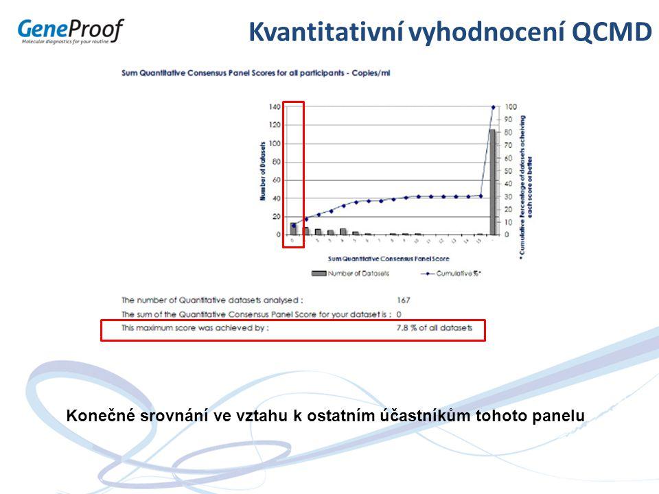 Kvantitativní vyhodnocení QCMD Konečné srovnání ve vztahu k ostatním účastníkům tohoto panelu