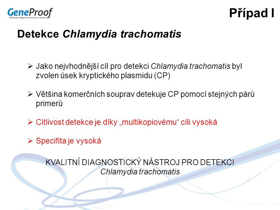 Případ I Detekce Chlamydia trachomatis  Jako nejvhodnější cíl pro detekci Chlamydia trachomatis byl zvolen úsek kryptického plasmidu (CP)  Většina k