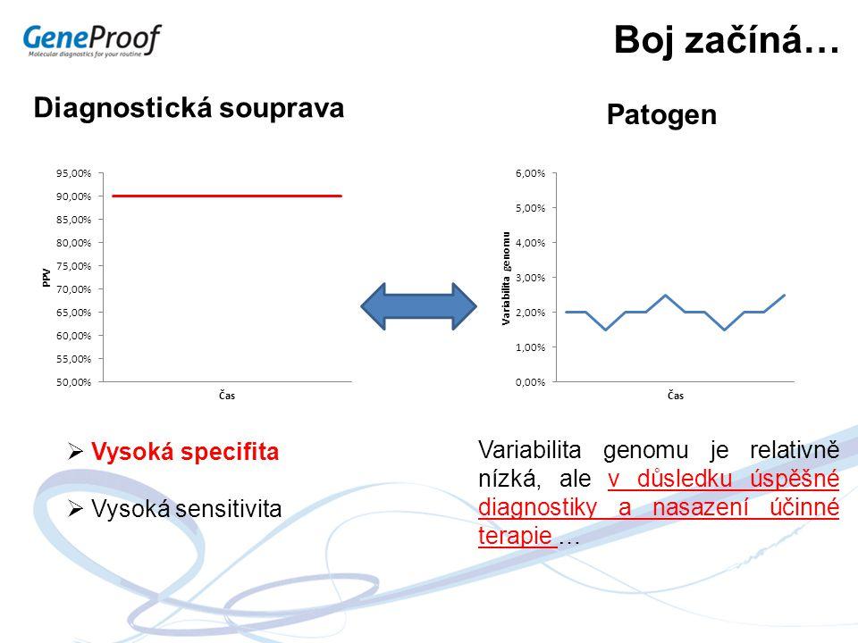 Boj začíná… Variabilita genomu je relativně nízká, ale v důsledku úspěšné diagnostiky a nasazení účinné terapie … Patogen Diagnostická souprava  Vyso