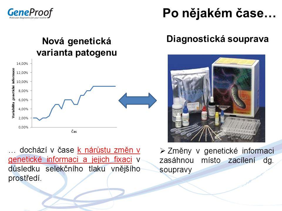 Po nějakém čase… … dochází v čase k nárůstu změn v genetické informaci a jejich fixaci v důsledku selekčního tlaku vnějšího prostředí.  Změny v genet
