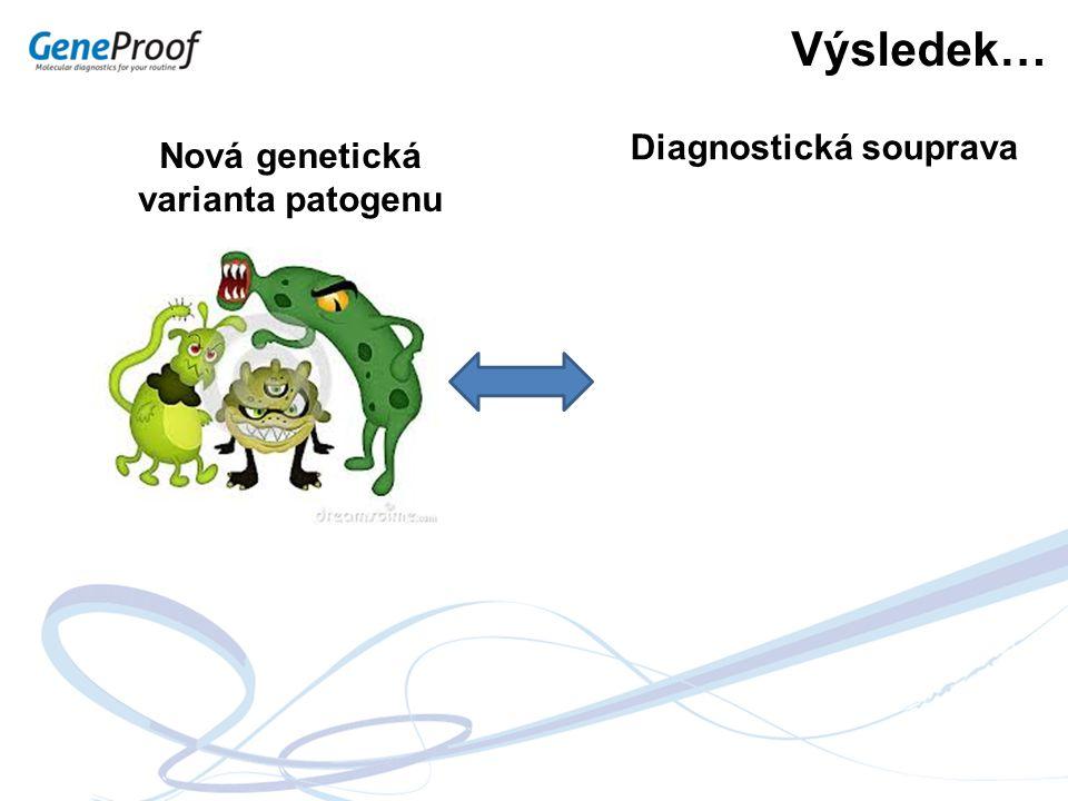 Výsledek… Nová genetická varianta patogenu Diagnostická souprava