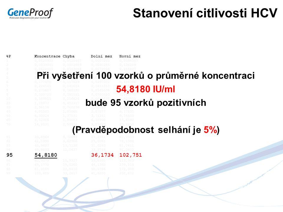 Stanovení citlivosti HCV %PKoncentraceChybaDolní mezHorní mez 1 0,0120933 0,0125487 0,0007265 0,0596387 2 0,0339341 0,0302989 0,00302850,134209 3 0,06