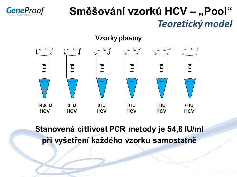 """Vzorky plasmy 54,8 IU HCV 1 ml 0 IU HCV Stanovená citlivost PCR metody je 54,8 IU/ml při vyšetření každého vzorku samostatně Směšování vzorků HCV – """"P"""