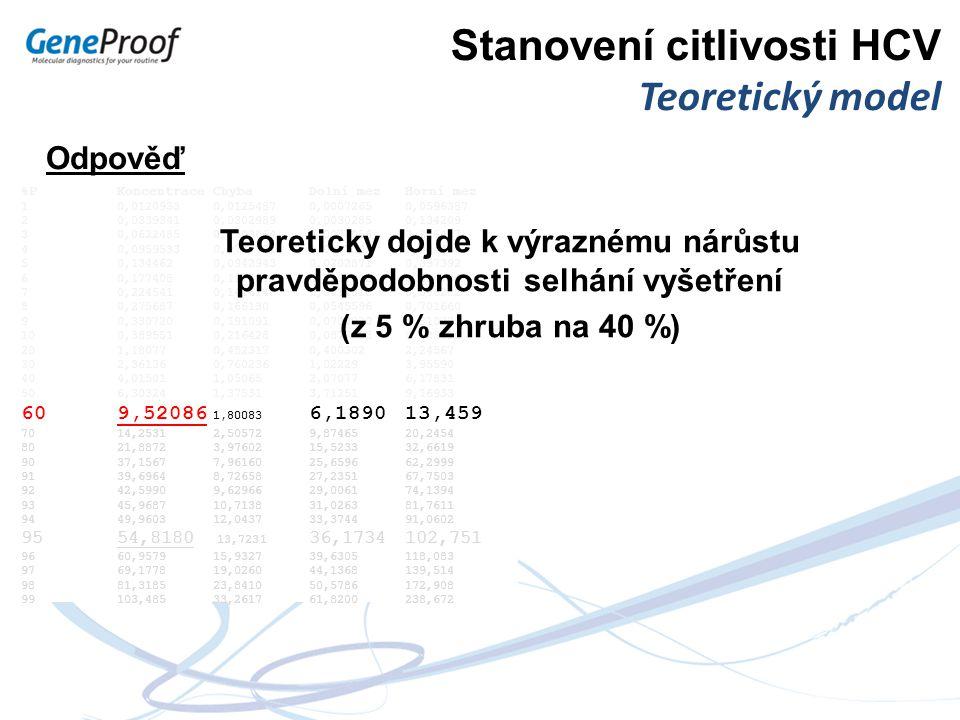 Stanovení citlivosti HCV Teoretický model %PKoncentraceChybaDolní mezHorní mez 1 0,0120933 0,0125487 0,0007265 0,0596387 2 0,0339341 0,0302989 0,00302