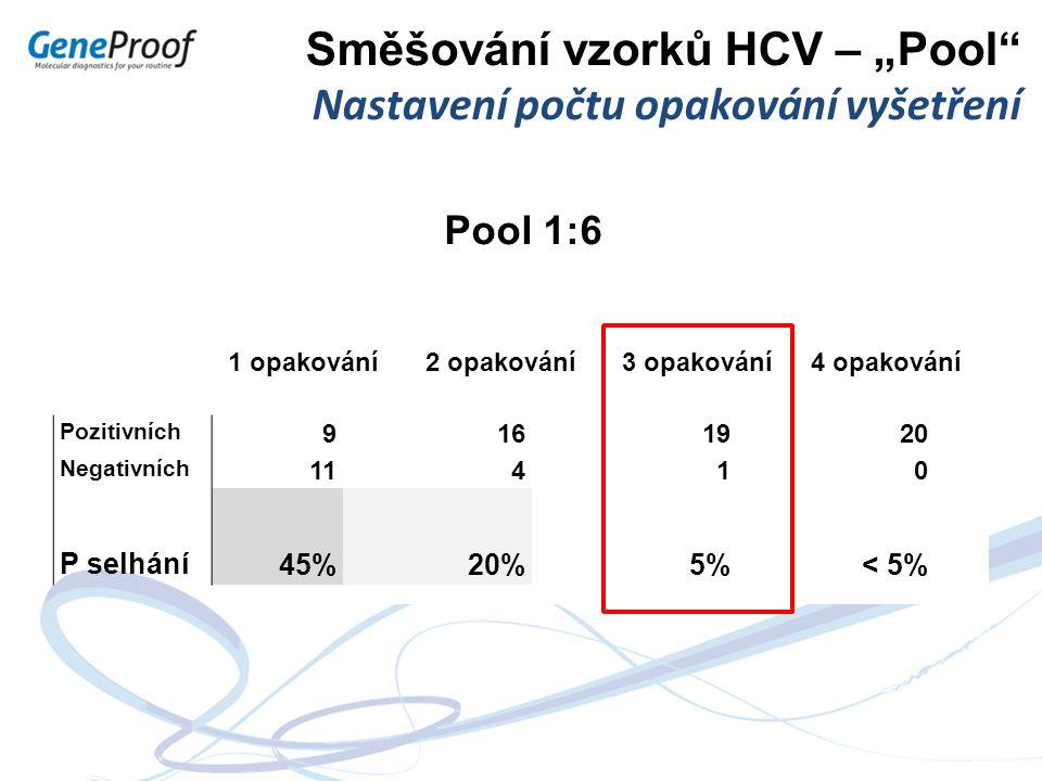 9,13 IU/ml HCV 6 ml 9,13 IU/ml HCV 6 ml 9,13 IU/ml HCV 6 ml 9,13 IU/ml HCV 6 ml Pozitivních 9161920 Negativních 11410 P selhání 45%20%5%5%< 5% Směšová