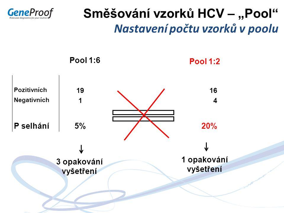 """Směšování vzorků HCV – """"Pool"""" Nastavení počtu vzorků v poolu 1 opakování vyšetření 3 opakování vyšetření Pool 1:2 Pool 1:6 Pozitivních 1916 Negativníc"""