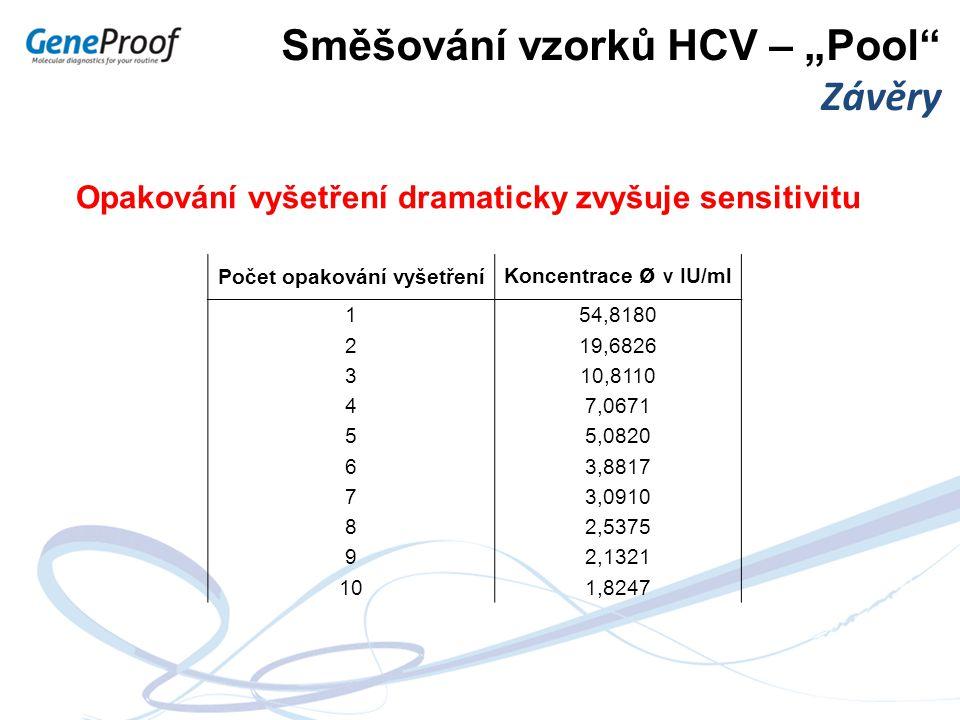 """Směšování vzorků HCV – """"Pool"""" Závěry Opakování vyšetření dramaticky zvyšuje sensitivitu Počet opakování vyšetření Koncentrace ø v IU/ml 154,8180 219,6"""