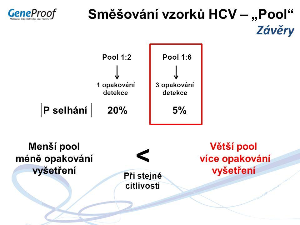 """Směšování vzorků HCV – """"Pool"""" Závěry Větší pool více opakování vyšetření P selhání20%5%5% Pool 1:6Pool 1:2 3 opakování detekce 1 opakování detekce Men"""