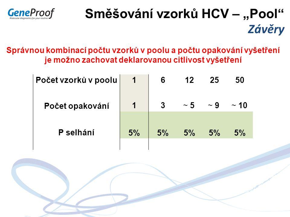 """Směšování vzorků HCV – """"Pool"""" Závěry Správnou kombinací počtu vzorků v poolu a počtu opakování vyšetření je možno zachovat deklarovanou citlivost vyše"""