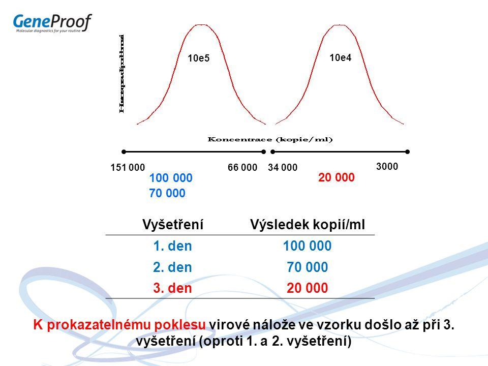 10e4 10e5 3000 34 000151 00066 000 20 000 K prokazatelnému poklesu virové nálože ve vzorku došlo až při 3. vyšetření (oproti 1. a 2. vyšetření) 100 00
