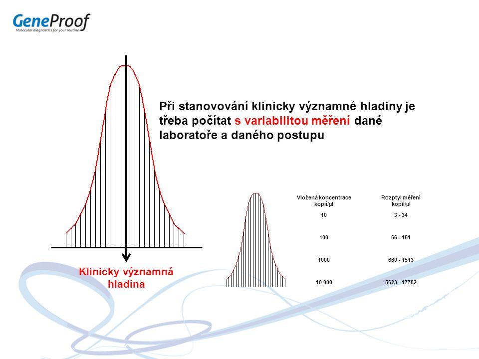 Při stanovování klinicky významné hladiny je třeba počítat s variabilitou měření dané laboratoře a daného postupu Klinicky významná hladina Vložená ko