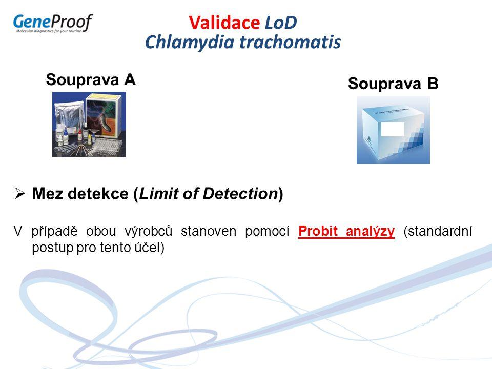 Souprava A Souprava B Validace LoD Chlamydia trachomatis  Mez detekce (Limit of Detection) V případě obou výrobců stanoven pomocí Probit analýzy (sta