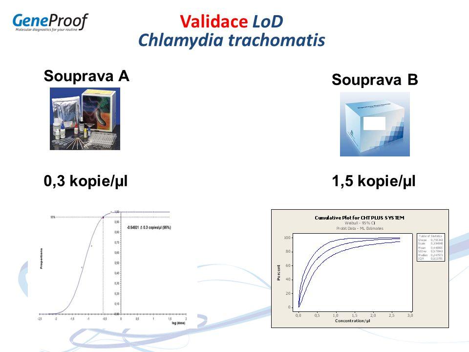 Souprava A Souprava B Validace LoD Chlamydia trachomatis 0,3 kopie/µl1,5 kopie/µl