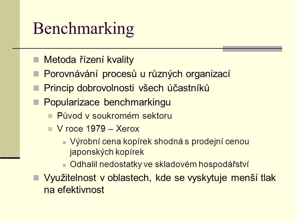 Benchmarking Metoda řízení kvality Porovnávání procesů u různých organizací Princip dobrovolnosti všech účastníků Popularizace benchmarkingu Původ v soukromém sektoru V roce 1979 – Xerox Výrobní cena kopírek shodná s prodejní cenou japonských kopírek Odhalil nedostatky ve skladovém hospodářství Využitelnost v oblastech, kde se vyskytuje menší tlak na efektivnost