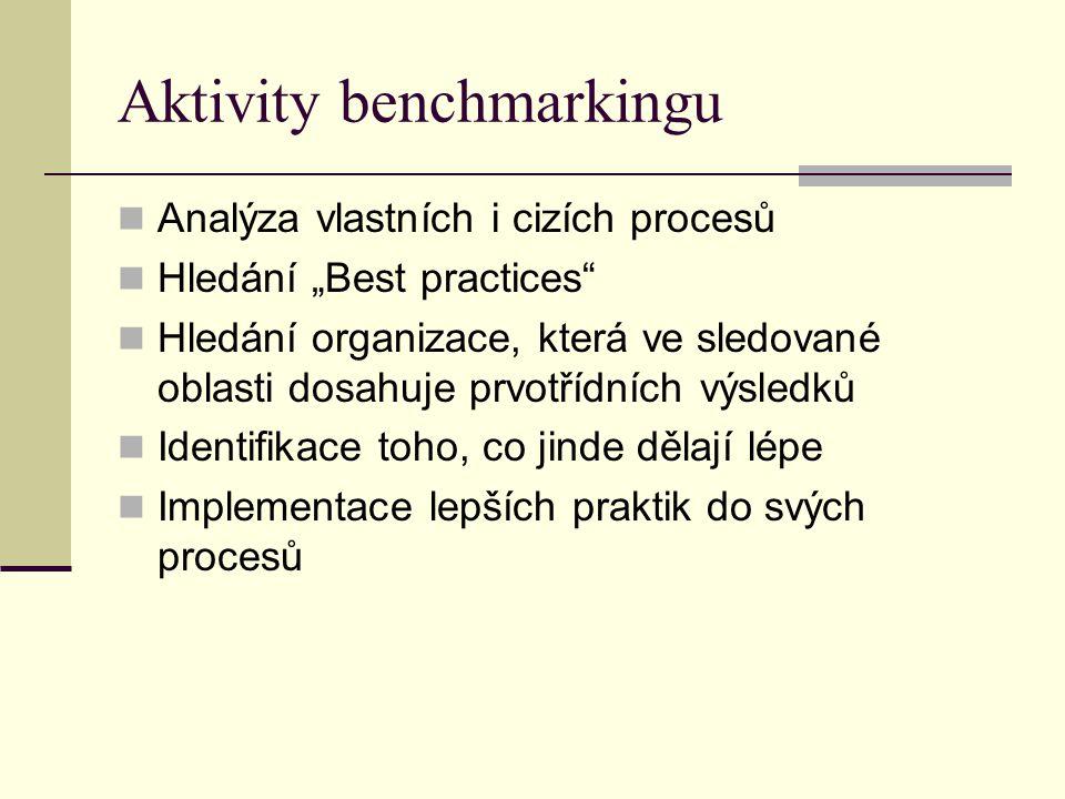 """Aktivity benchmarkingu Analýza vlastních i cizích procesů Hledání """"Best practices Hledání organizace, která ve sledované oblasti dosahuje prvotřídních výsledků Identifikace toho, co jinde dělají lépe Implementace lepších praktik do svých procesů"""