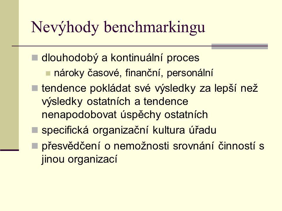 Nevýhody benchmarkingu dlouhodobý a kontinuální proces nároky časové, finanční, personální tendence pokládat své výsledky za lepší než výsledky ostatních a tendence nenapodobovat úspěchy ostatních specifická organizační kultura úřadu přesvědčení o nemožnosti srovnání činností s jinou organizací
