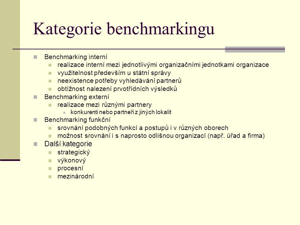 Kategorie benchmarkingu Benchmarking interní realizace interní mezi jednotlivými organizačními jednotkami organizace využitelnost především u státní správy neexistence potřeby vyhledávání partnerů obtížnost nalezení prvotřídních výsledků Benchmarking externí realizace mezi různými partnery konkurenti nebo partneři z jiných lokalit Benchmarking funkční srovnání podobných funkcí a postupů i v různých oborech možnost srovnání i s naprosto odlišnou organizací (např.
