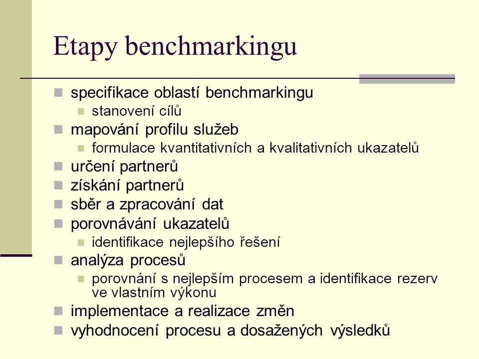 Etapy benchmarkingu specifikace oblastí benchmarkingu stanovení cílů mapování profilu služeb formulace kvantitativních a kvalitativních ukazatelů určení partnerů získání partnerů sběr a zpracování dat porovnávání ukazatelů identifikace nejlepšího řešení analýza procesů porovnání s nejlepším procesem a identifikace rezerv ve vlastním výkonu implementace a realizace změn vyhodnocení procesu a dosažených výsledků