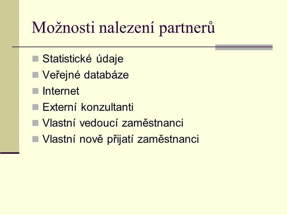Možnosti nalezení partnerů Statistické údaje Veřejné databáze Internet Externí konzultanti Vlastní vedoucí zaměstnanci Vlastní nově přijatí zaměstnanci
