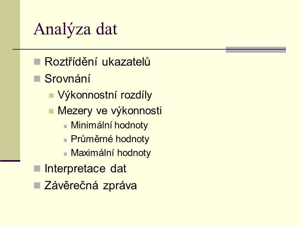 Analýza dat Roztřídění ukazatelů Srovnání Výkonnostní rozdíly Mezery ve výkonnosti Minimální hodnoty Průměrné hodnoty Maximální hodnoty Interpretace dat Závěrečná zpráva