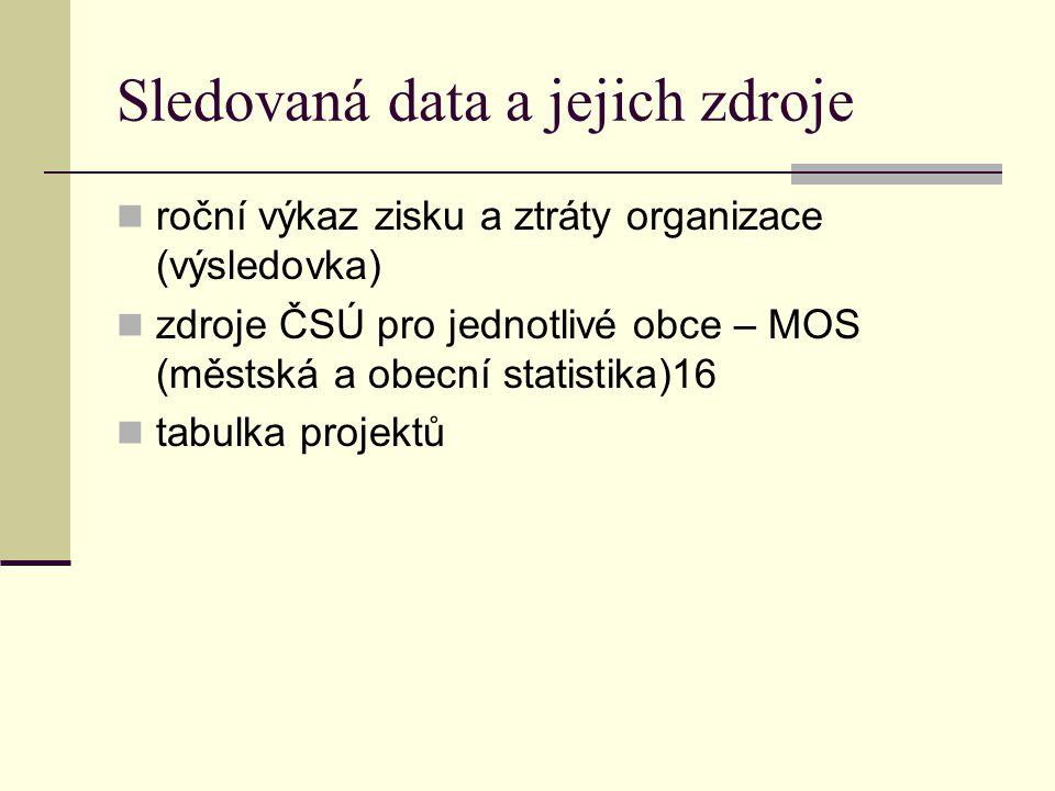 Sledovaná data a jejich zdroje roční výkaz zisku a ztráty organizace (výsledovka) zdroje ČSÚ pro jednotlivé obce – MOS (městská a obecní statistika)16 tabulka projektů