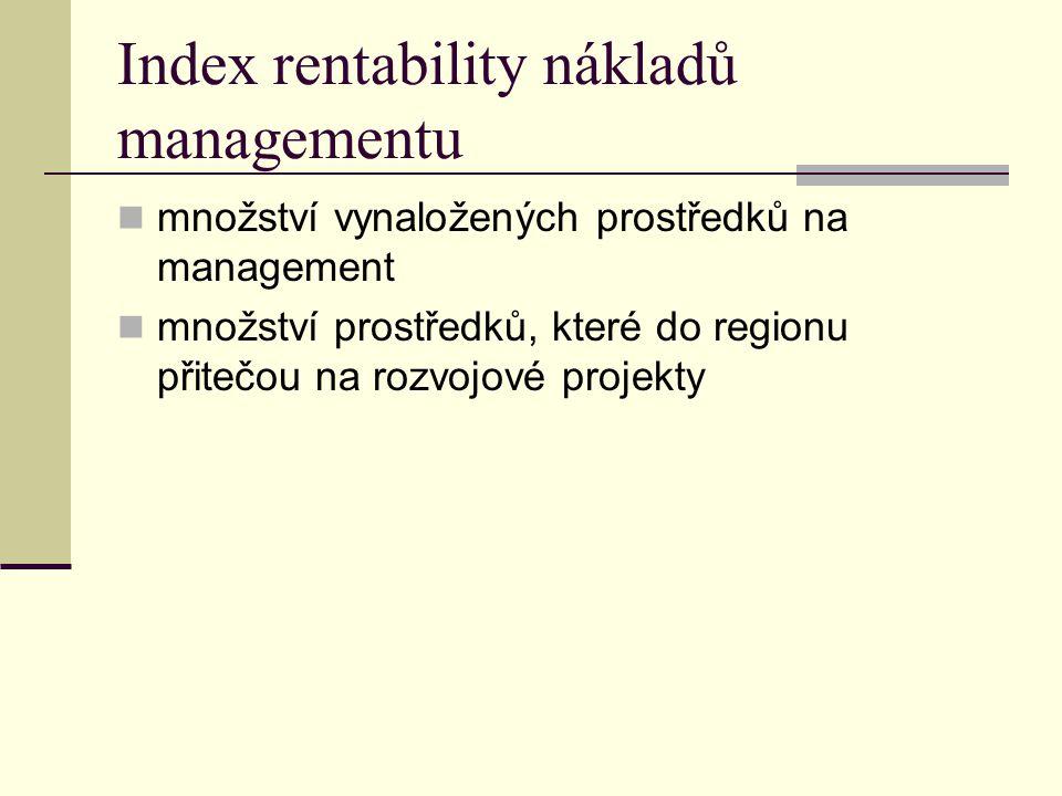 Index rentability nákladů managementu množství vynaložených prostředků na management množství prostředků, které do regionu přitečou na rozvojové projekty