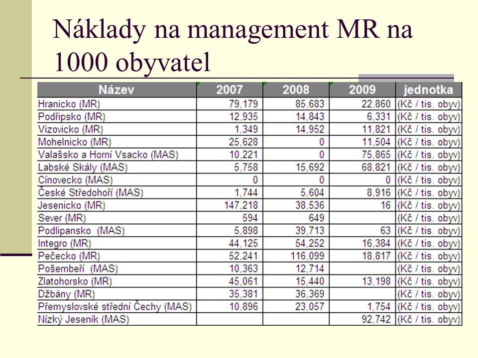 Náklady na management MR na 1000 obyvatel