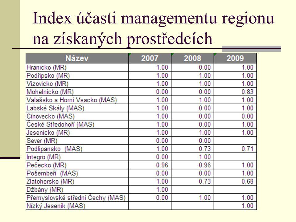 Index účasti managementu regionu na získaných prostředcích