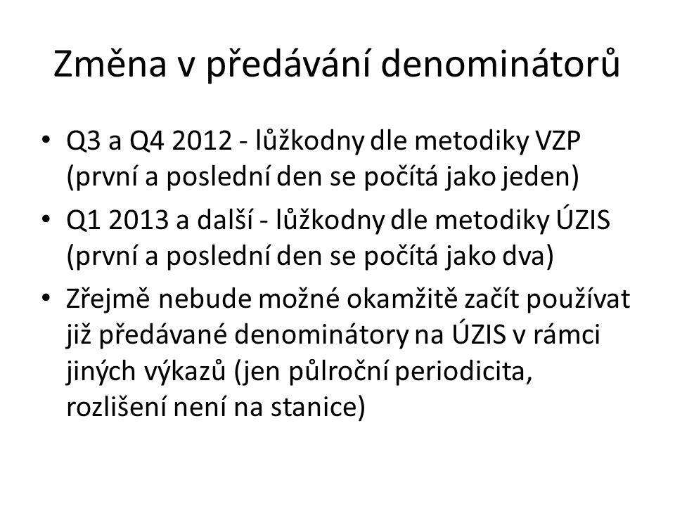 Změna v předávání denominátorů Q3 a Q4 2012 - lůžkodny dle metodiky VZP (první a poslední den se počítá jako jeden) Q1 2013 a další - lůžkodny dle metodiky ÚZIS (první a poslední den se počítá jako dva) Zřejmě nebude možné okamžitě začít používat již předávané denominátory na ÚZIS v rámci jiných výkazů (jen půlroční periodicita, rozlišení není na stanice)