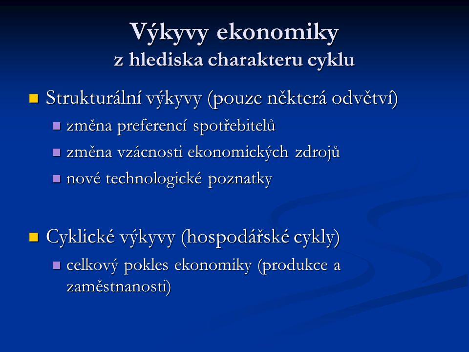 Výkyvy ekonomiky z hlediska charakteru cyklu Strukturální výkyvy (pouze některá odvětví) Strukturální výkyvy (pouze některá odvětví) změna preferencí