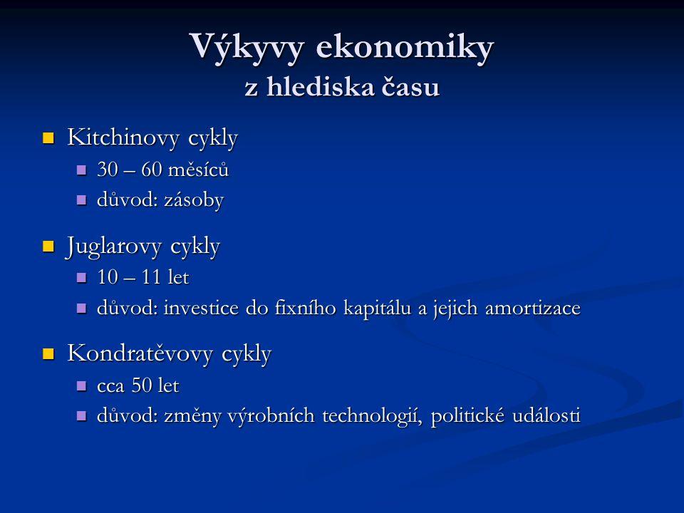 Výkyvy ekonomiky z hlediska času Kitchinovy cykly Kitchinovy cykly 30 – 60 měsíců 30 – 60 měsíců důvod: zásoby důvod: zásoby Juglarovy cykly Juglarovy