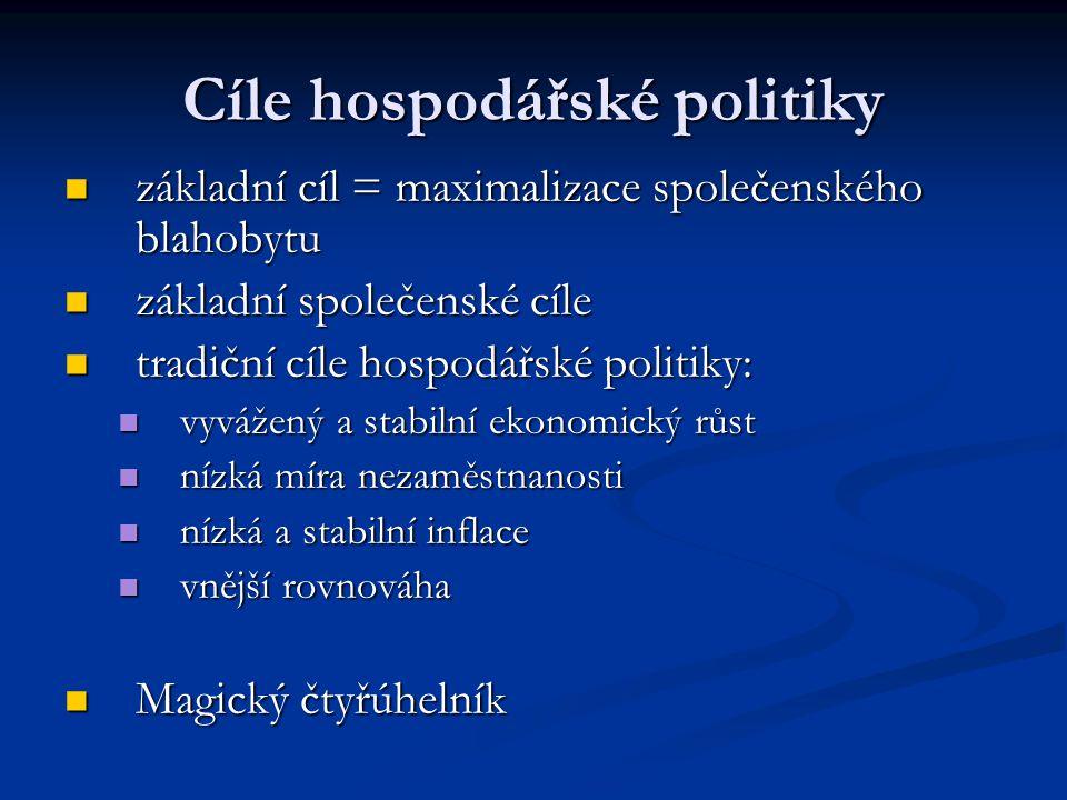 Cíle hospodářské politiky základní cíl = maximalizace společenského blahobytu základní cíl = maximalizace společenského blahobytu základní společenské