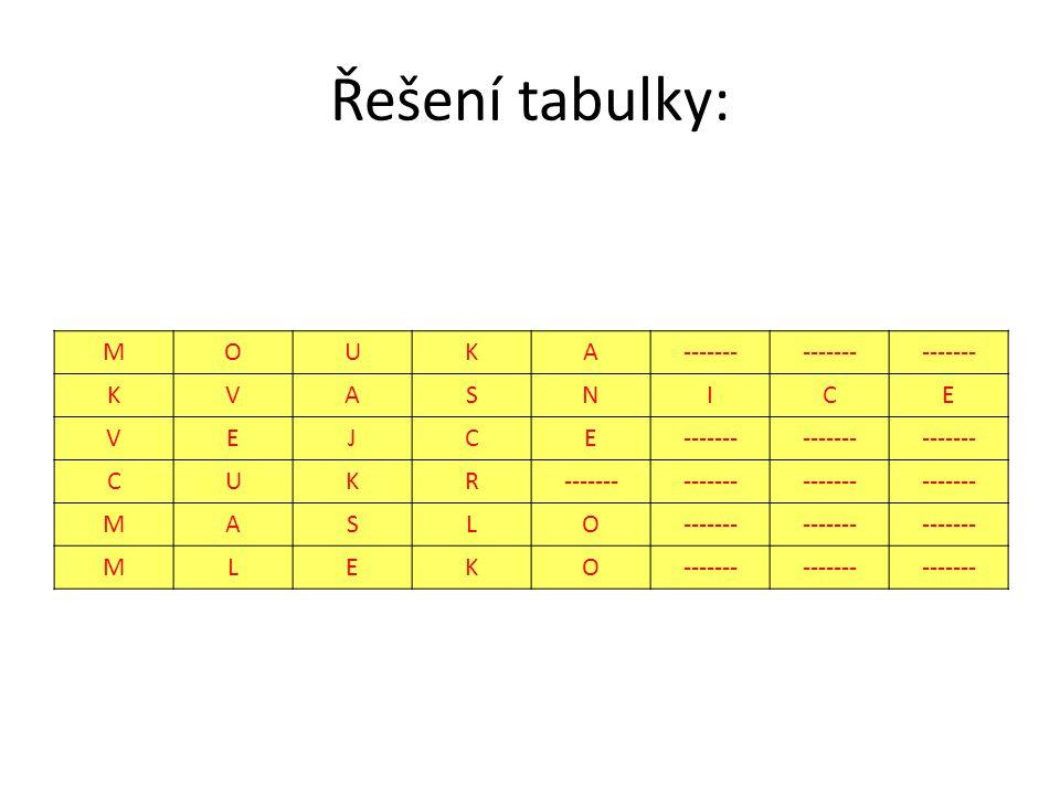 Řešení tabulky: MOUKA------- KVASNICE VEJCE CUKR MASLO MLEKO