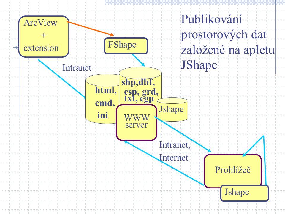 ArcView + extension Intranet Intranet, Internet Prohlížeč Jshape Publikování prostorových dat založené na apletu JShape html, cmd, ini csp, grd, txt, egp FShape Jshape WWW server shp,dbf,