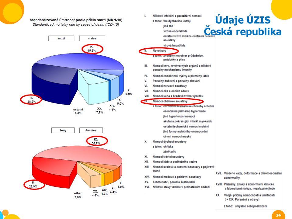 Údaje ÚZIS Česká republika 24