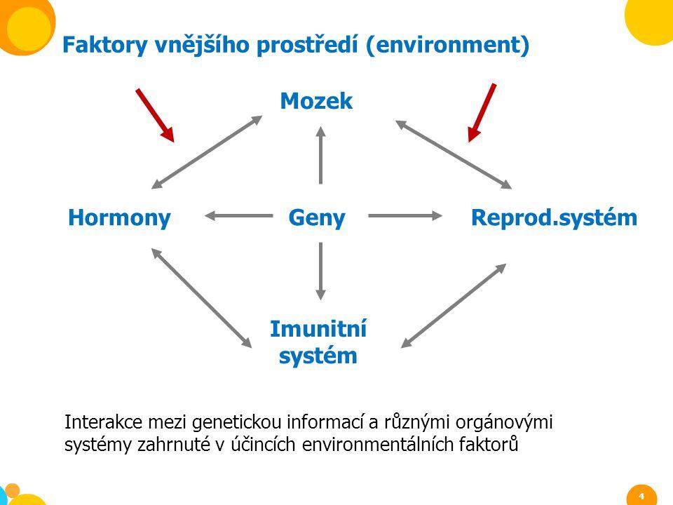 Hormony Geny Reprod.systém Mozek Imunitní systém Interakce mezi genetickou informací a různými orgánovými systémy zahrnuté v účincích environmentálníc