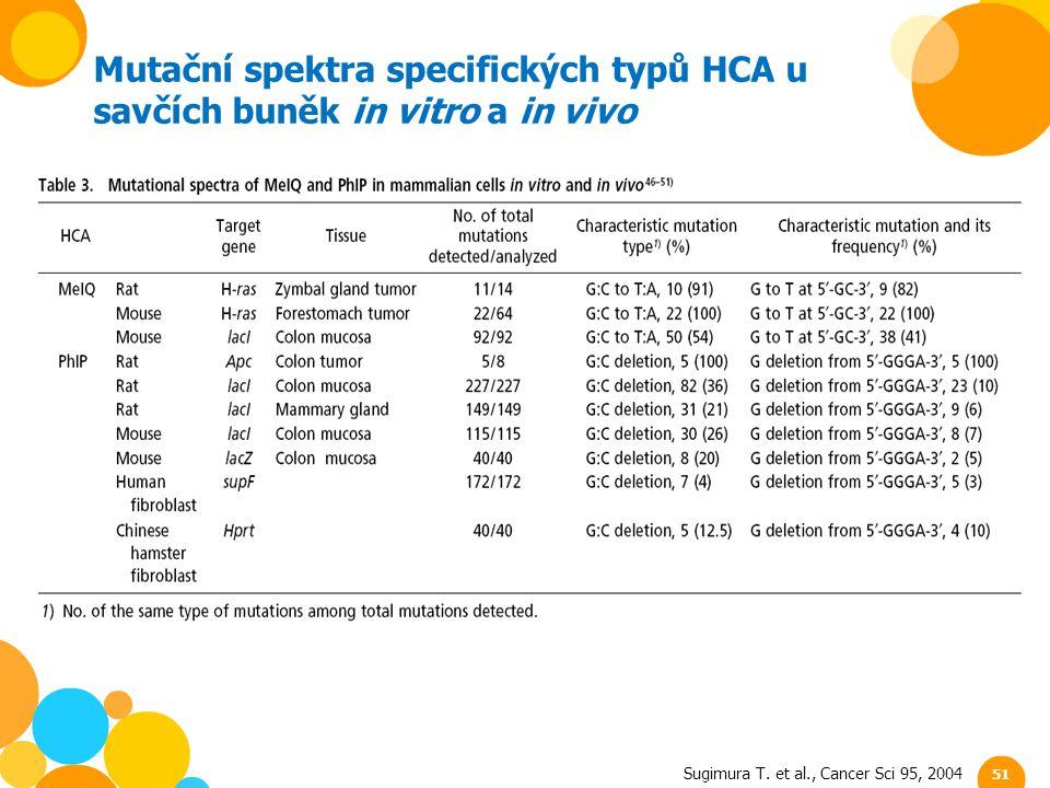 Sugimura T. et al., Cancer Sci 95, 2004 Mutační spektra specifických typů HCA u savčích buněk in vitro a in vivo 51