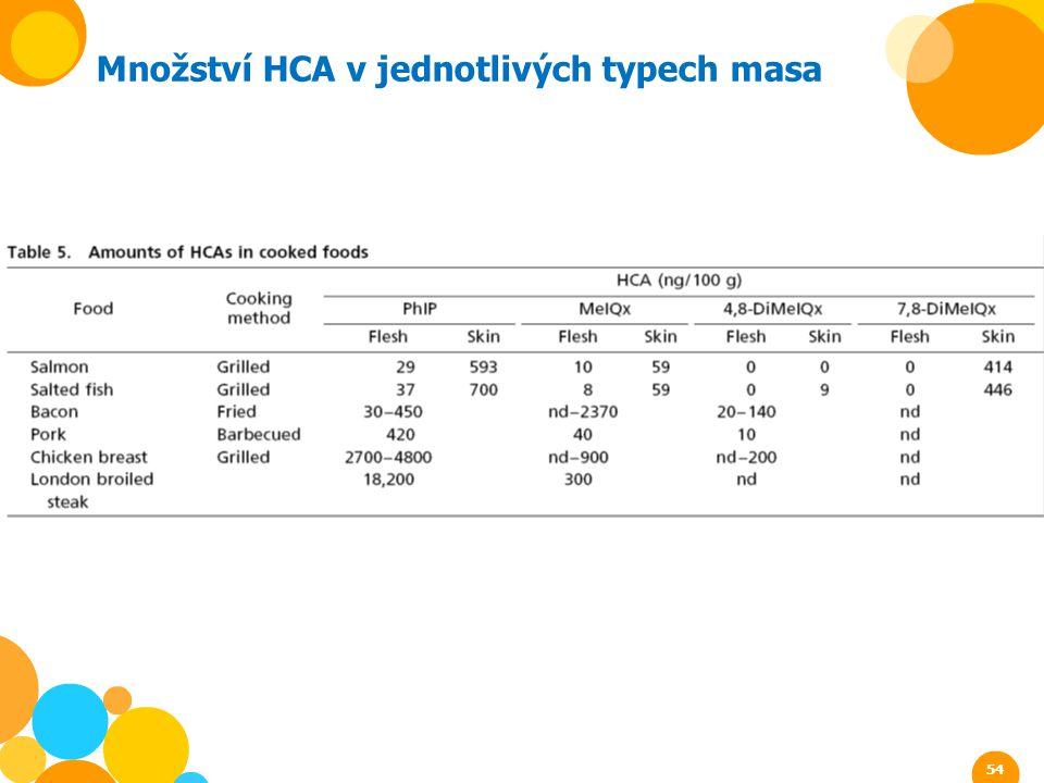 Množství HCA v jednotlivých typech masa 54