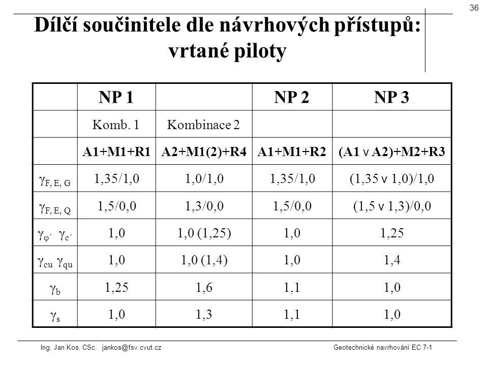 Ing. Jan Kos, CSc. jankos@fsv.cvut.cz Geotechnické navrhování EC 7-1 36 Dílčí součinitele dle návrhových přístupů: vrtané piloty NP 1NP 2NP 3 Komb. 1K
