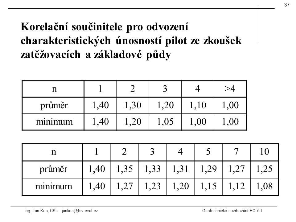 Ing. Jan Kos, CSc. jankos@fsv.cvut.cz Geotechnické navrhování EC 7-1 37 n1234>4 průměr1,401,301,201,101,00 minimum1,401,201,051,00 n12345710 průměr1,4