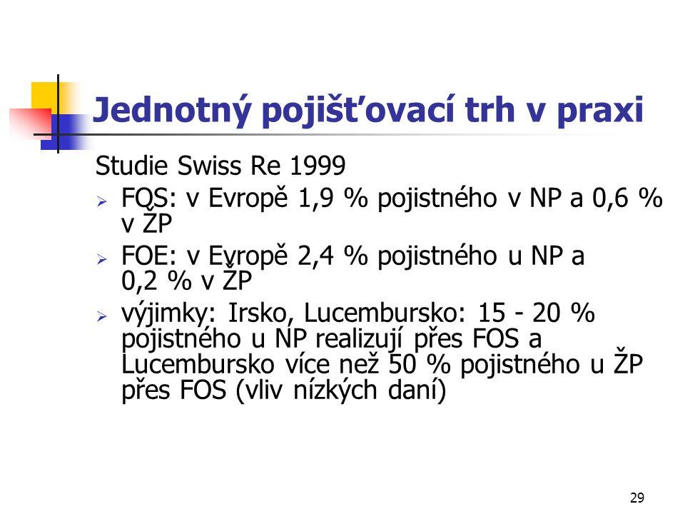 29 Jednotný pojišťovací trh v praxi Studie Swiss Re 1999  FOS: v Evropě 1,9 % pojistného v NP a 0,6 % v ŽP  FOE: v Evropě 2,4 % pojistného u NP a 0,