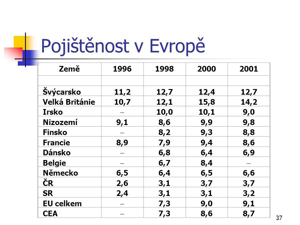 37 Pojištěnost v Evropě Země1996199820002001 Švýcarsko11,212,712,412,7 Velká Británie10,712,115,814,2 Irsko  10,010,19,0 Nizozemí9,18,69,99,8 Finsko
