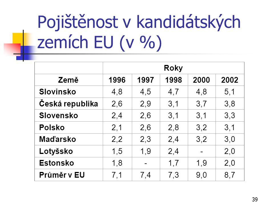 39 Pojištěnost v kandidátských zemích EU (v %) Roky Země19961997199820002002 Slovinsko4,84,54,74,85,1 Česká republika2,62,93,13,73,8 Slovensko2,42,63,