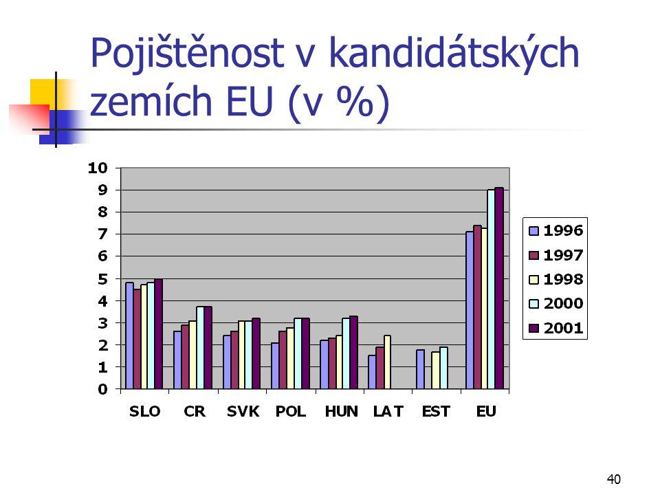 40 Pojištěnost v kandidátských zemích EU (v %)