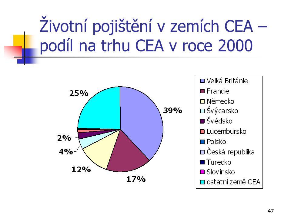 47 Životní pojištění v zemích CEA – podíl na trhu CEA v roce 2000