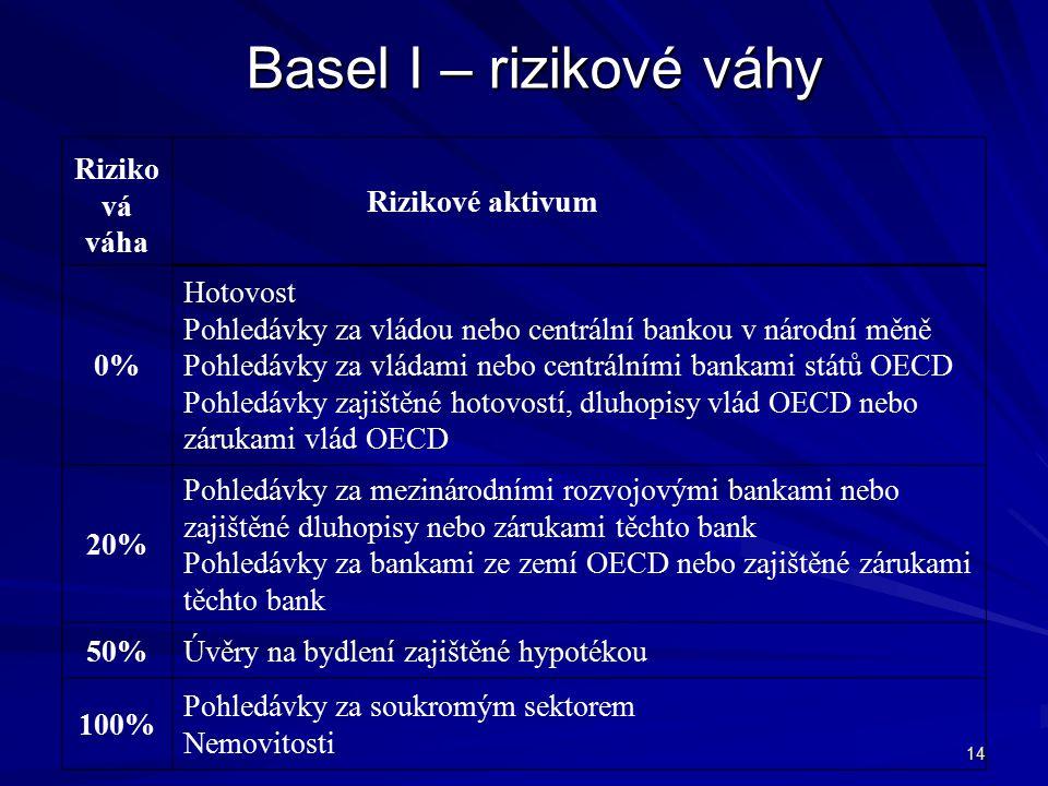 14 Basel I – rizikové váhy Riziko vá váha Rizikové aktivum 0% Hotovost Pohledávky za vládou nebo centrální bankou v národní měně Pohledávky za vládami